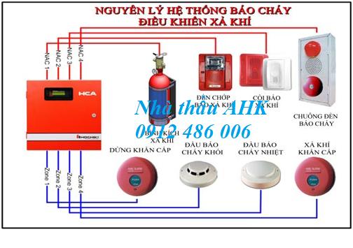 Hệ thống phòng cháy chữa cháy