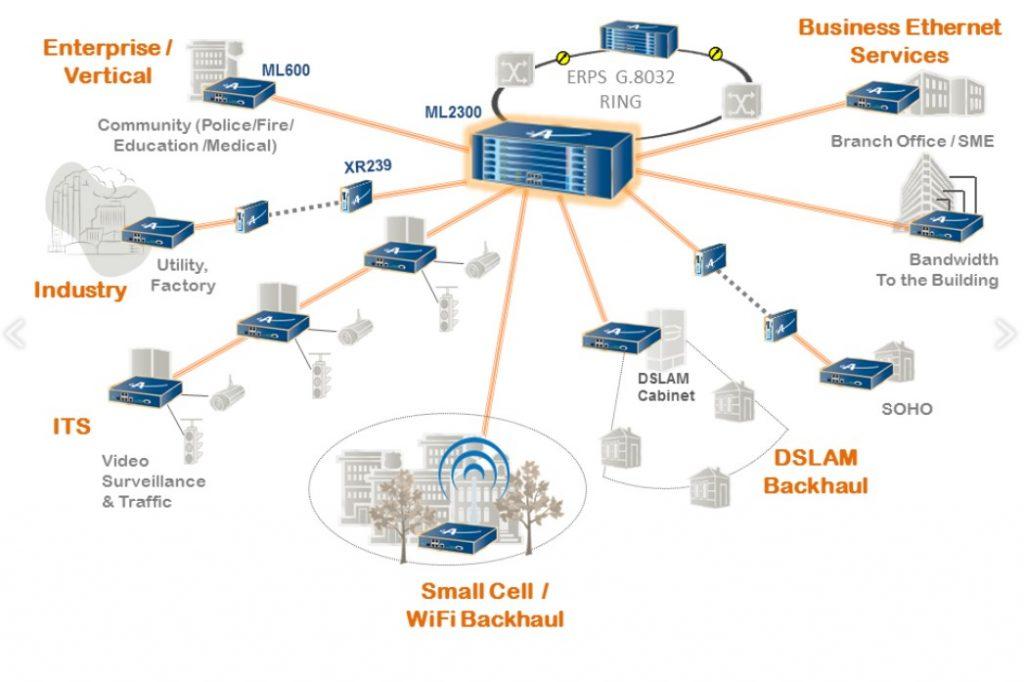 giải pháp kết nối mạng