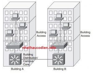 giải pháp kết nối mạng giữa các tòa nhà, kết nối mạng lan, kết nối mạng nội bộ giữa các chi nhánh