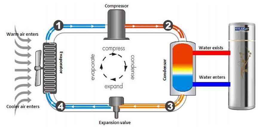 hệ thống cấp nước nóng trung tâm