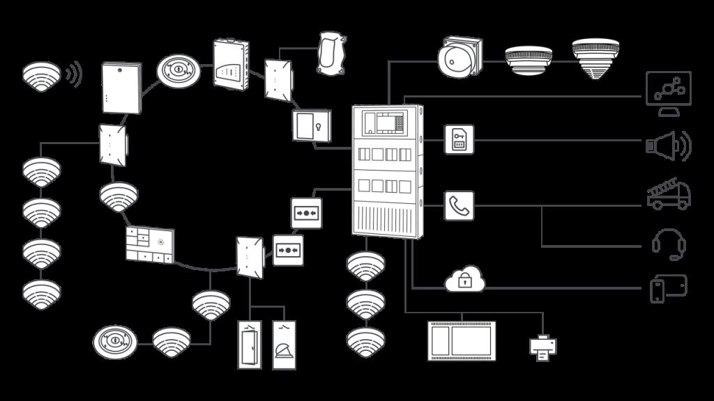 Hệ thống báo cháy Bosch