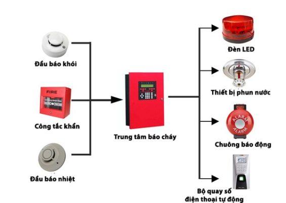 sơ đồ nguyên lý hoạt động của một hệ thống báo cháy